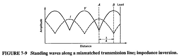 Quarter Wavelength Transmission Line