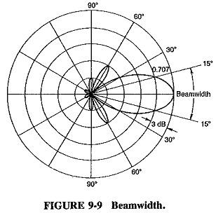 Radiation Pattern of Antenna