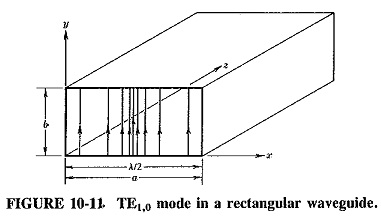 Rectangular Waveguide Derivation