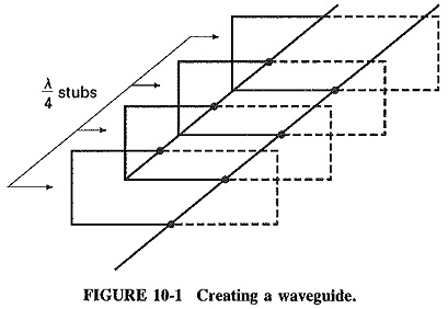 Rectangular Waveguides