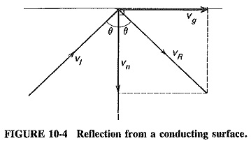 Reflection of Electromagnetic Waves by a Conducting Surface
