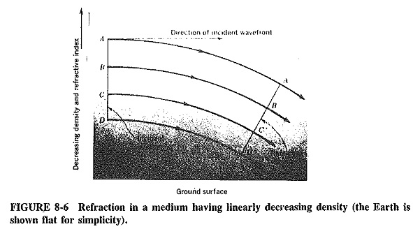 Refraction of Waves