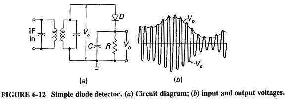 Simple Diode Detector