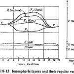 Sky Wave Propagation Frequency Range