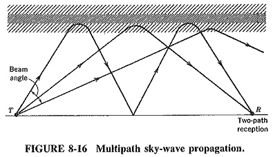 Sky Wave Propagation Frequency Range