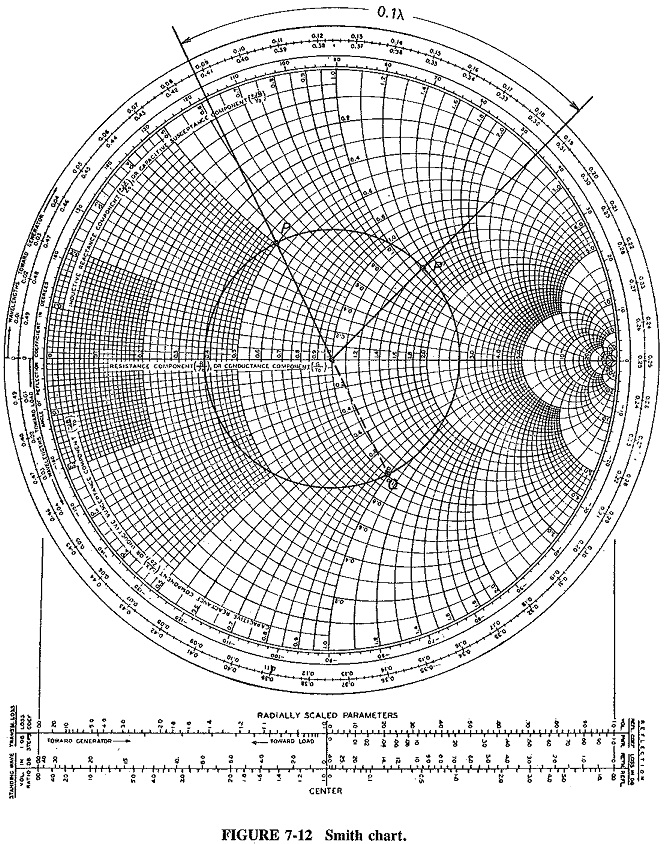 Smith Chart for Transmission Line