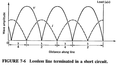 Standing Waves in Transmission Lines