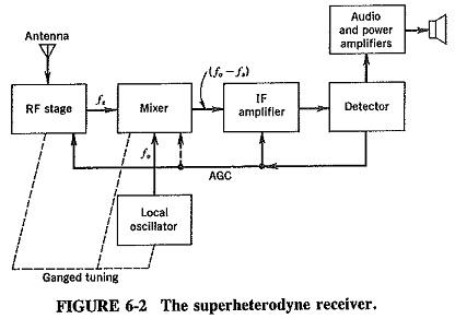 Superheterodyne Principle