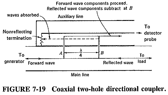 Two Hole Directional Coupler