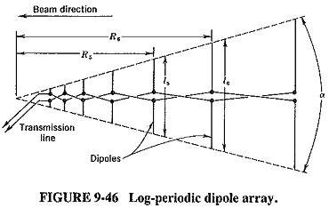 Wideband Antenna Types