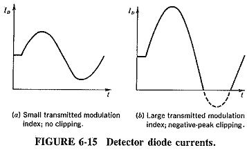 Working Principle of Automatic Gain Control