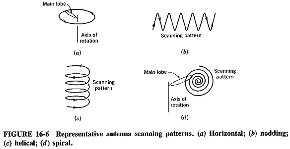 Antenna Scanning Methods