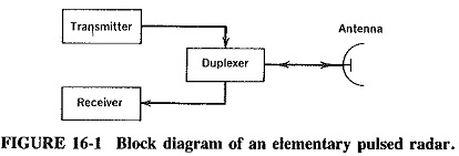 Basic Radar System Block Diagram
