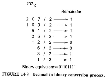 Binary Number System in Digital Electronics