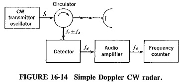 CW Doppler Radar Block Diagram