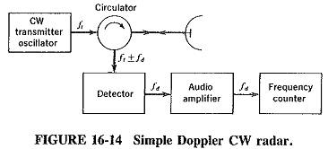 CW Doppler Radar Block Diagram