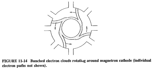 Cavity Magnetron Working