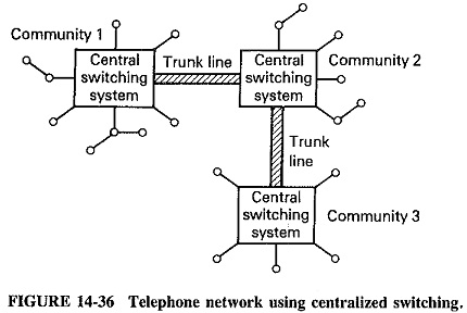 Centralized Switched Telephone Network