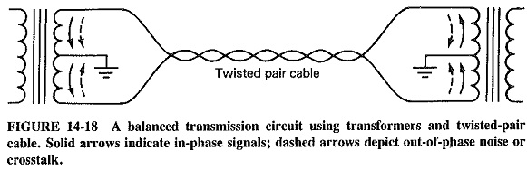 Characteristics of Data Transmission Circuits