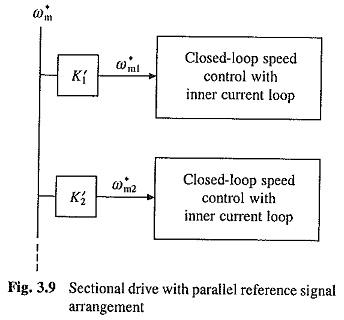 Closed Loop Speed Control of Multi Motor Drives