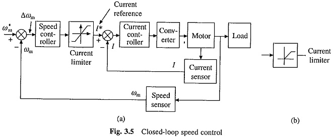 Closed Loop Torque Control of Drives