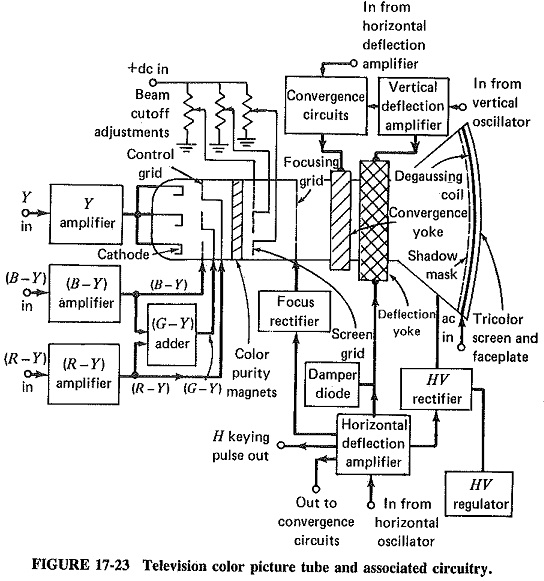 Color Television Receiver Block Diagram