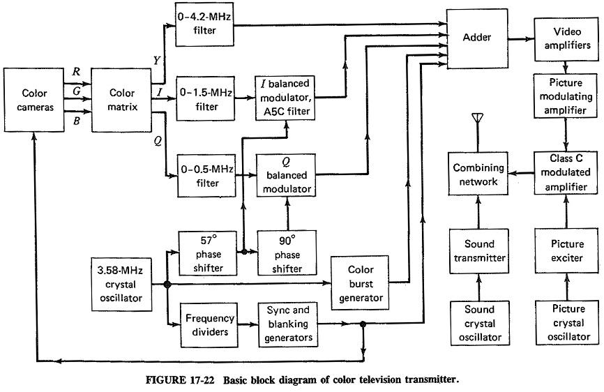 Color TV Transmission