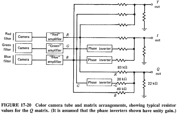 Color TV Transmission and Reception
