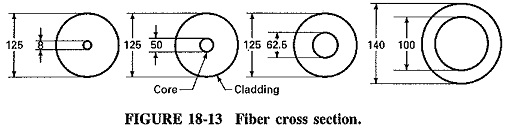Construction of Optical Fiber Cable