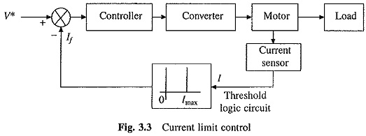 Current Limit Control of Drives