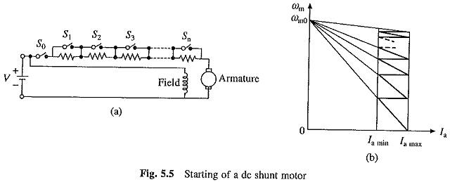 DC Shunt Motor Starter Design