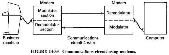 Data Communication Circuit using Modem