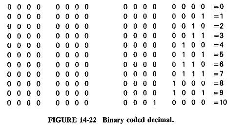 Digital Codes Types