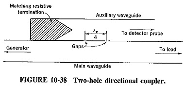 Directional Coupler Waveguide