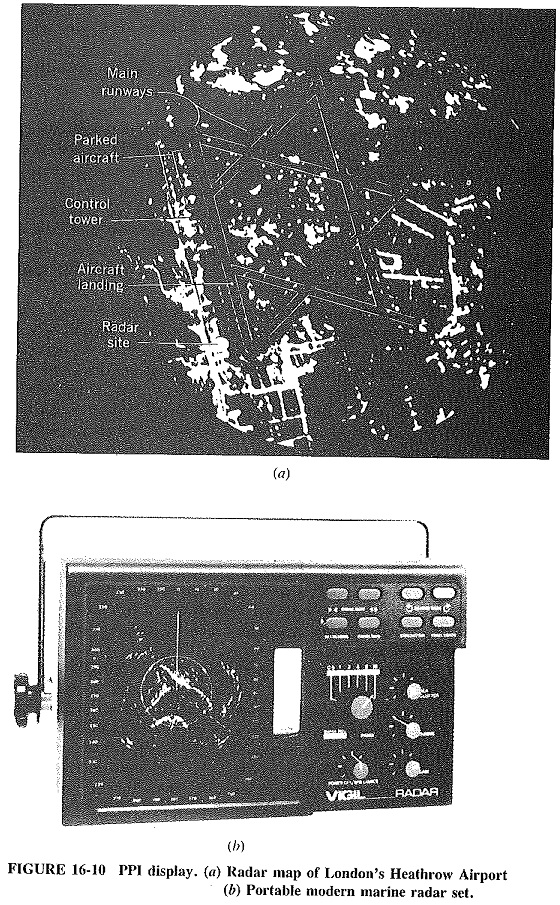 Display Methods in Radar System