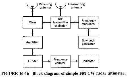 Frequency Modulated Continuous Wave Radar