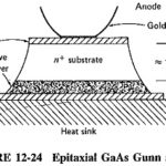 Gunn Diode Working Principle