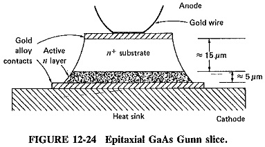 Gunn Diode Working Principle
