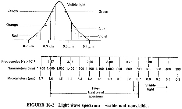 Light Wave Spectrum