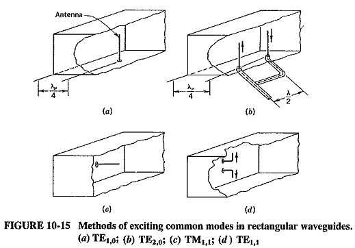 Methods of Exciting Waveguides