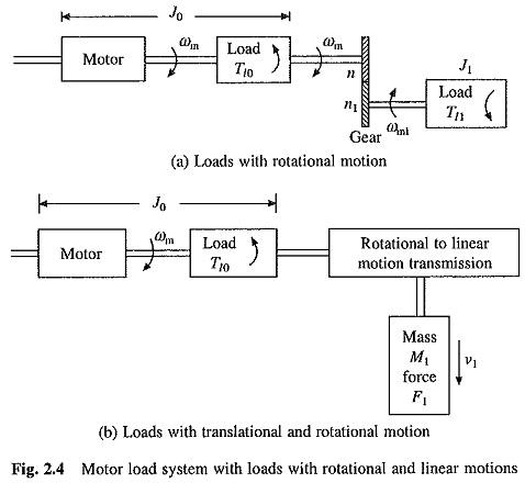Motor Design Parameters