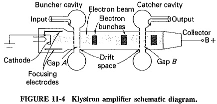 Multicavity Klystron