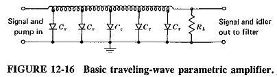 Parametric Amplifier Types