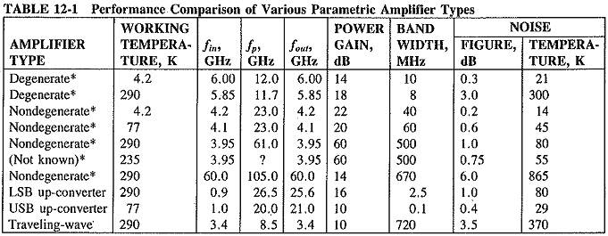 Parametric Amplifier Types