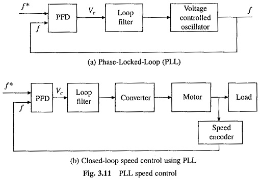 Phase Locked Loop Control