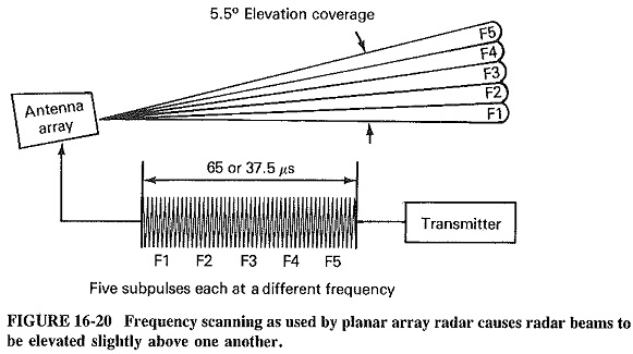 Phased Array Radars