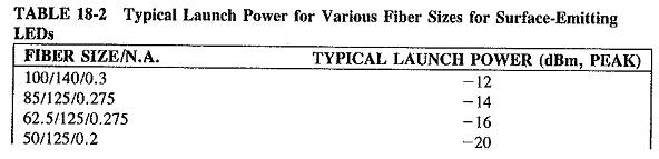 Power Budget in Optical Fiber
