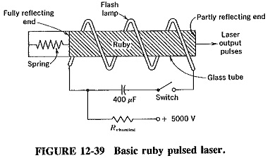 Pulsed Ruby Laser