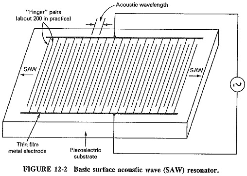 Surface Acoustic Waves Devices
