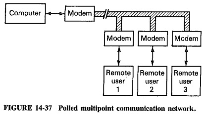 Switching Systems in Digital Communication